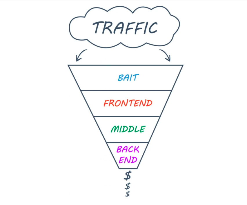 sales-funnel-stages-funnel