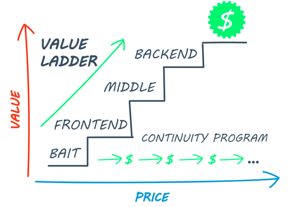 sales-funnel-stages-valueladder