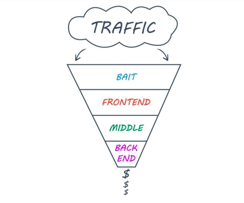digital-marketing-strategy-funnel