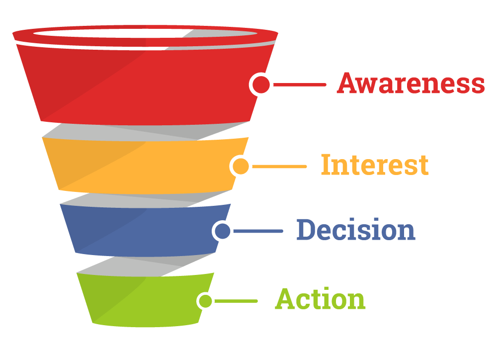 how-to-sell-products-online-funnel